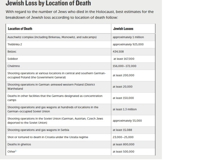 Deaths of jews by location