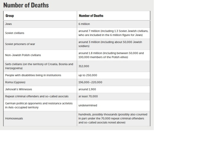 People killed in concentration camps